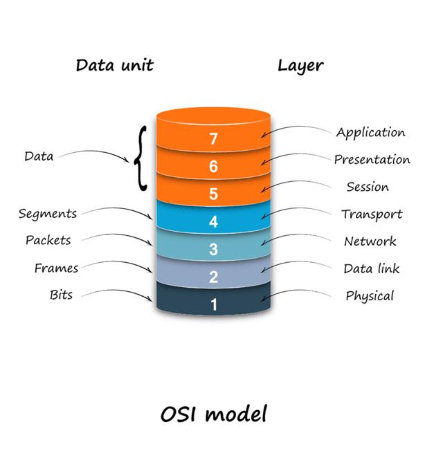 OSI-model-1