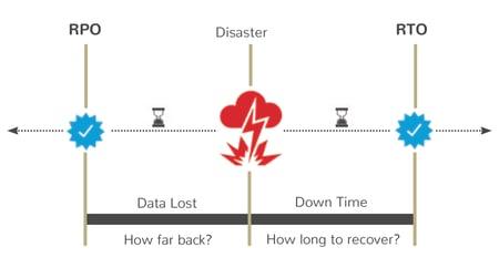 graphic-describing-RPO-and-RTO